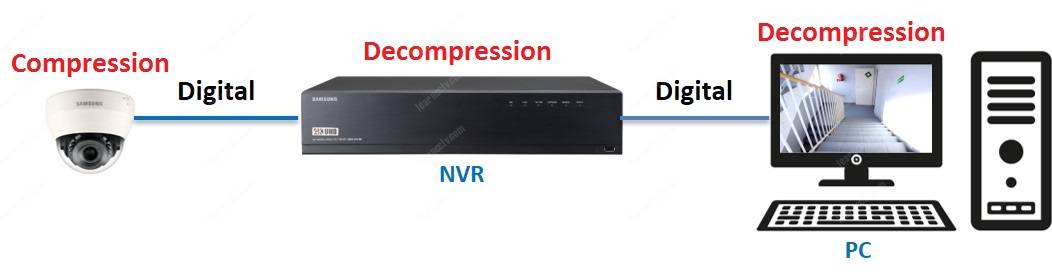 CCTV CODEC in IP cameras and NVRs