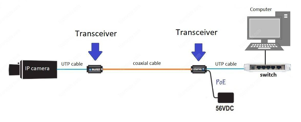 NVT transceiver for CCTV Systems