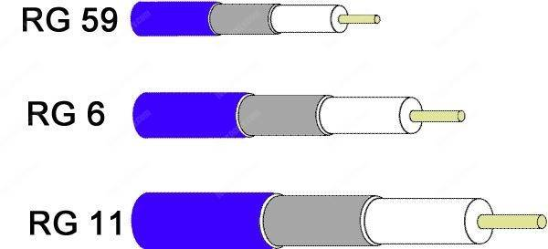 Coaxial cables for CCTV