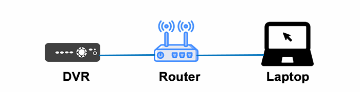 Laptop Swann DVR and Router