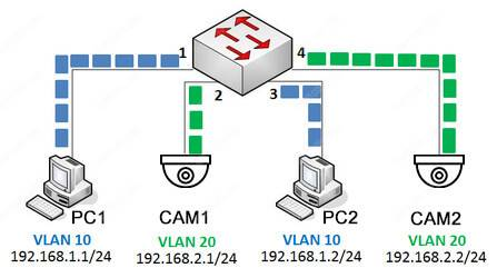 How to setup VLANs for CCTV cameras (Easy explanation