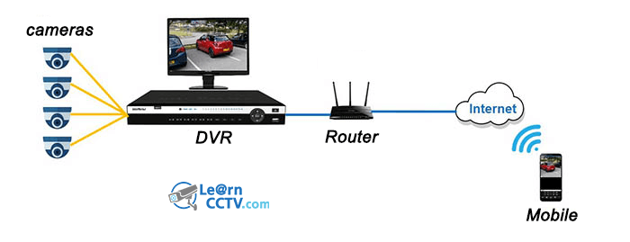 App DVR Diagram
