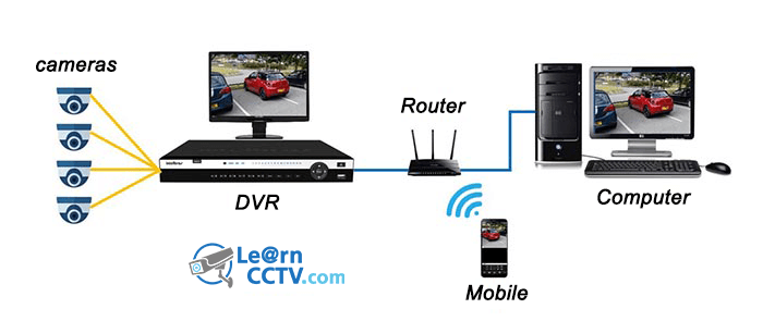 Local Network for remote access