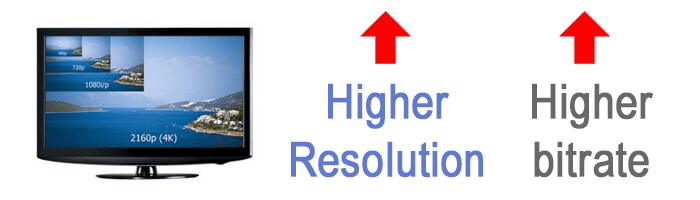 Bitrate and resolution