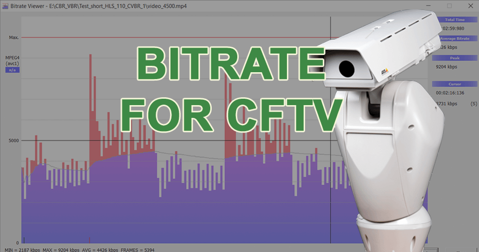 Bitrate for CCTV