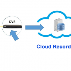 CCTV Cloud Recording