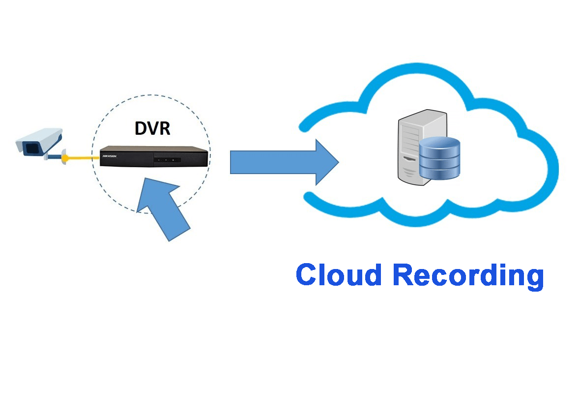 How To Record Cctv Camera On The Cloud Recording 101 Learn Directv Genie Wiring Diagram For 10 Base T Cctvcom