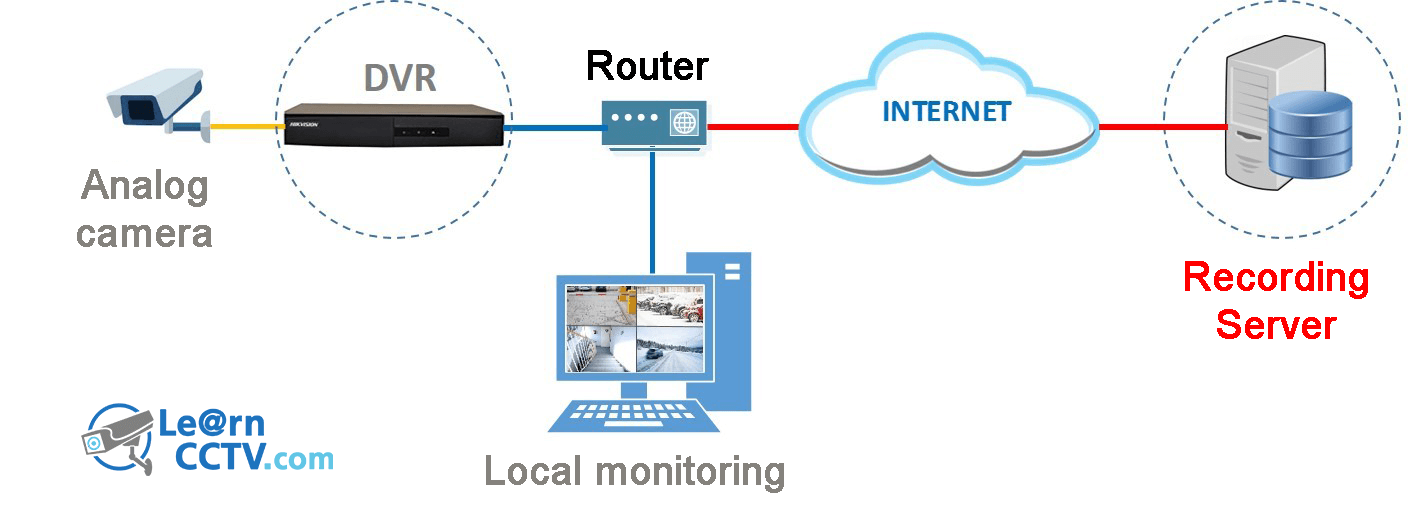 CCTV camera cloud recording: Using online IP camera storage - Learn