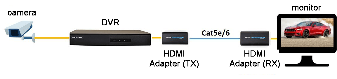 DVR to HDMI adapter with one cable