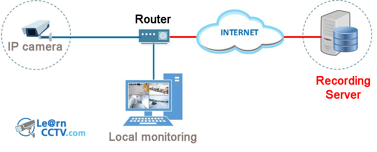 CCTV camera cloud recording: Using online IP camera storage ... on