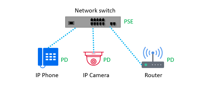 PSE and PD (PoE Devices)