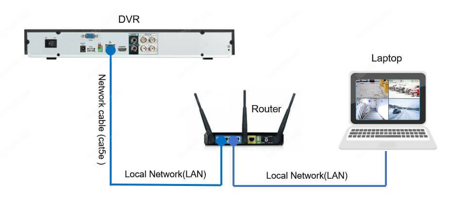 Dvr Connection Diagram - Owner Manual & Wiring Diagram