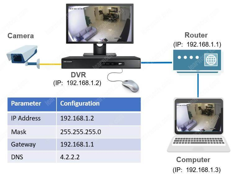 Hikvision-DVR Network Setup Diagram