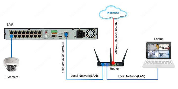 Hikvision NVR Network Diagram