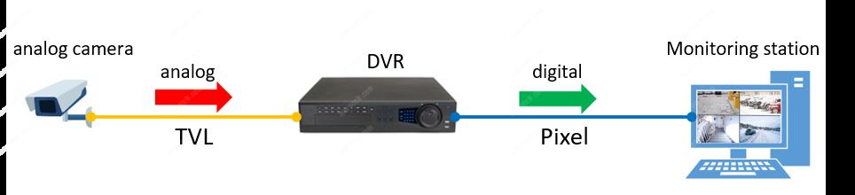 Diagramme CCTV Conversion analogique-numérique
