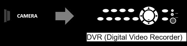 Enregistreur vidéo numérique DVR