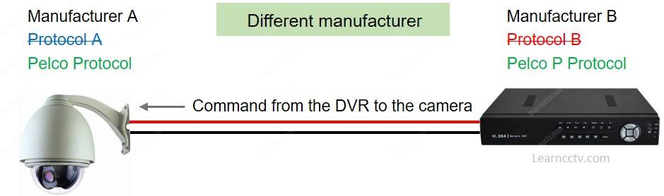 DVR from different manufacturer