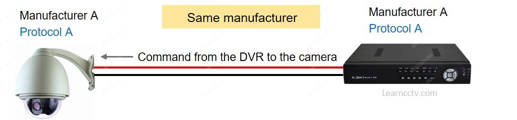 DVR from the same manufacturer