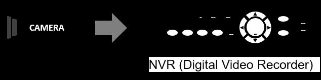 Enregistreur vidéo réseau NVR