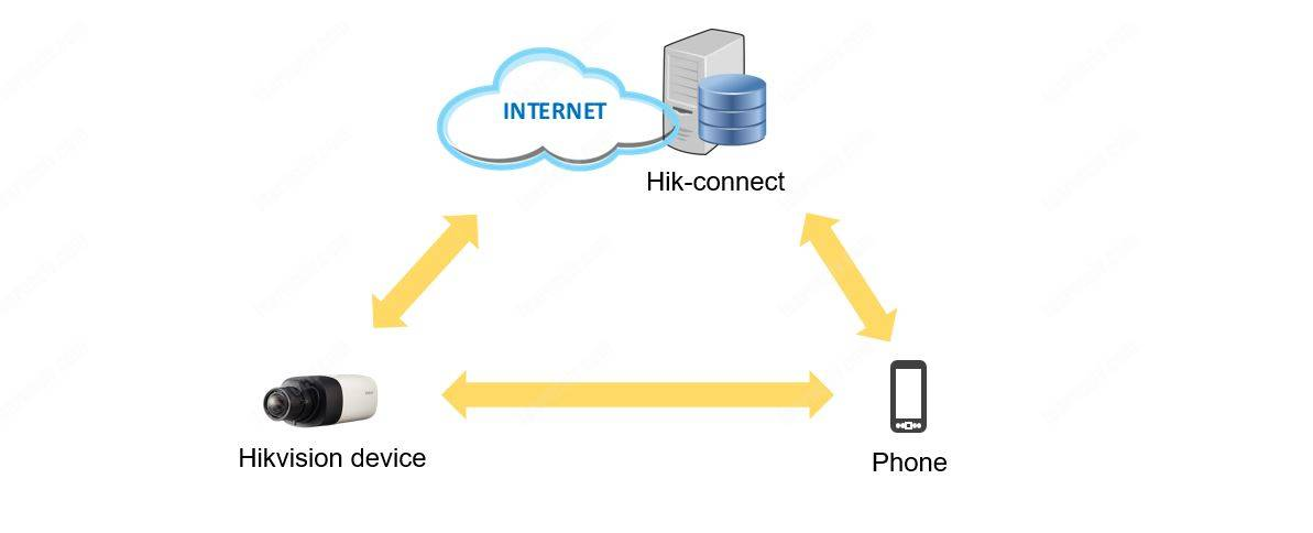 Hik-connect diagram
