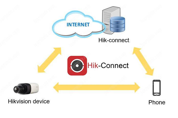 How to setup the Hik-connect (step-by-step) - Learn CCTV com