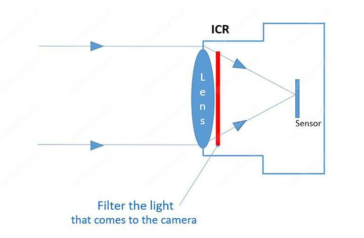 ICR Infrared Cut Removal