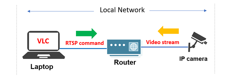 RTSP in a local network