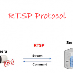 RTSP protocol for IP cameras