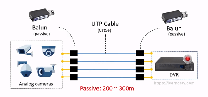 Video Balun For Cctv How It Works Learn Cctv Com