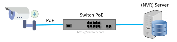 Dedicated NVR connected to a switch
