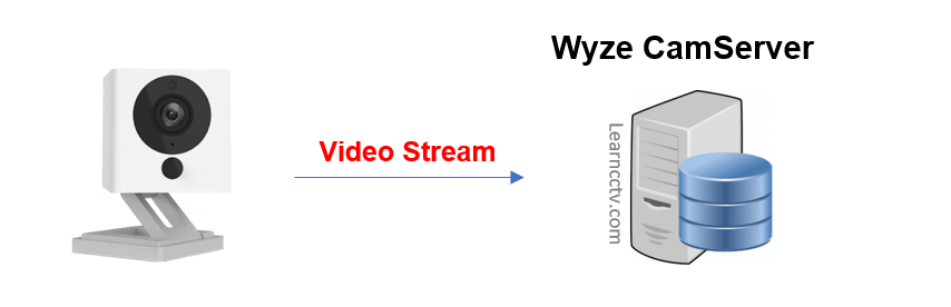 Wyze Cam Record to Cloud