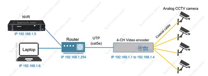 Bộ mã hóa video 4-CH