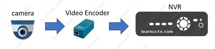 Analog camera using video encoder to connect to an NVR