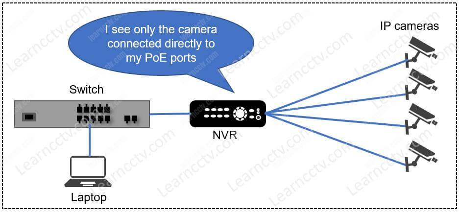 Hikvision NVR  directy connected to the IP cameras