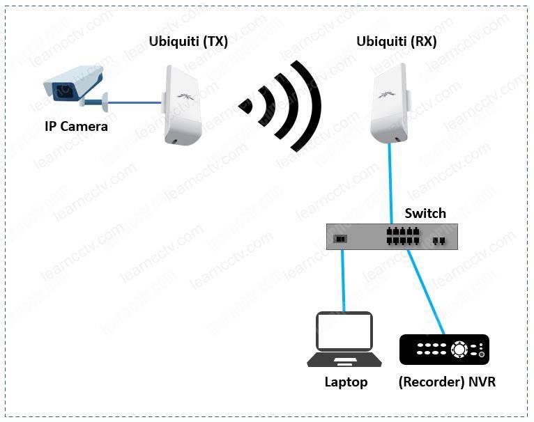 Ubiquiti NanoStation cho hệ thống giám sát