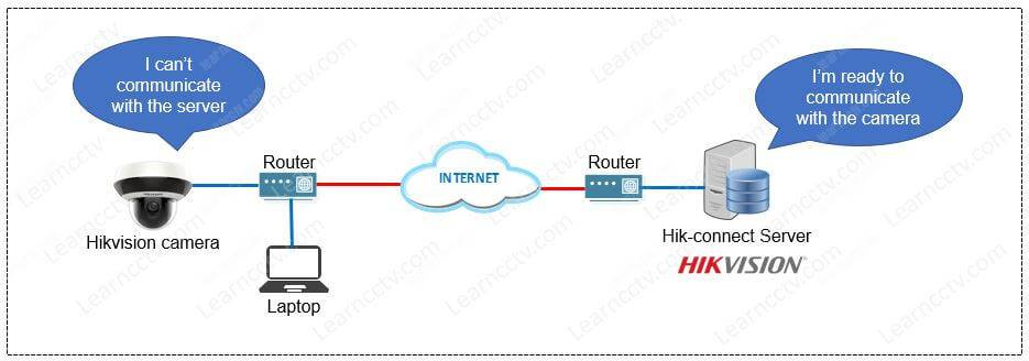 Hik-connect server on the Internet