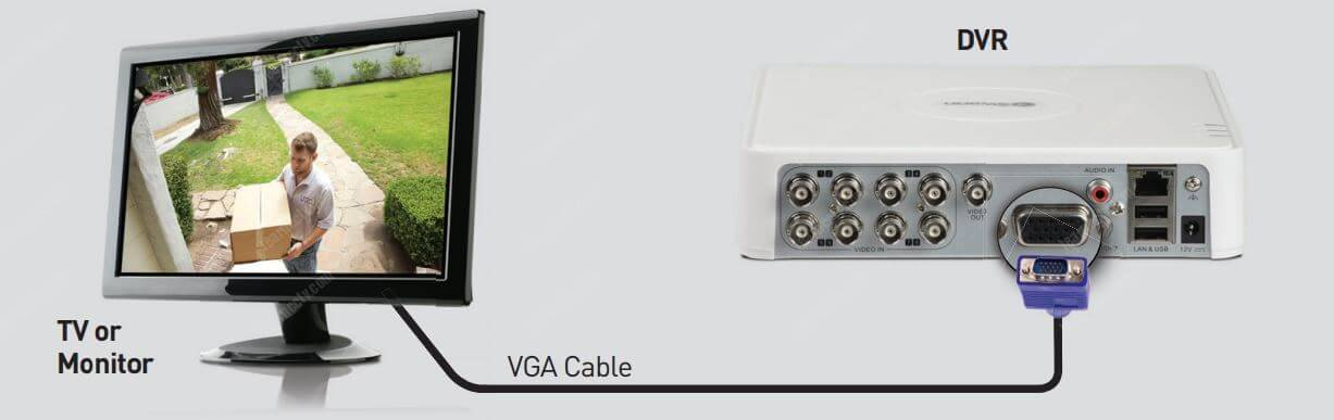 Swann camera connected to DVR via VGA cable