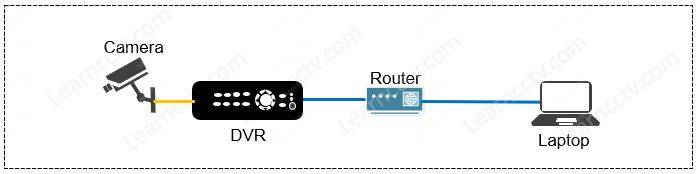 CCTV System with a DVR using HDD
