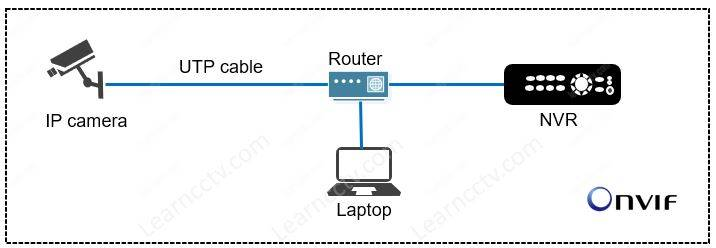 IP camera records to a NVR
