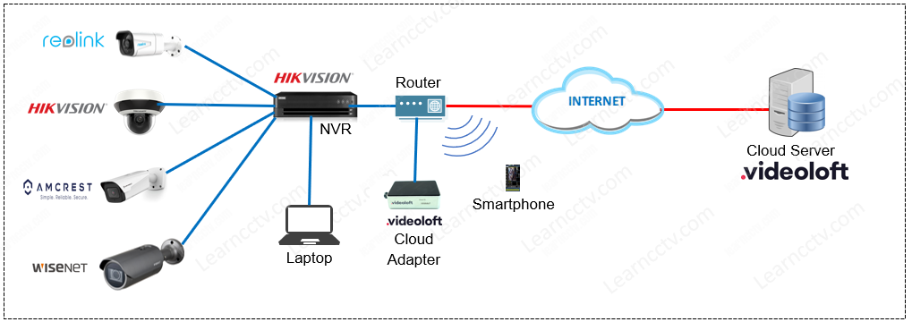 Diagram with Hikvision NVR and Videoloft adapter