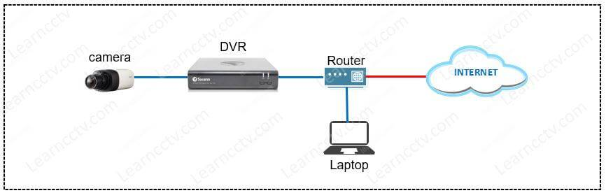Swann DVR network diagram