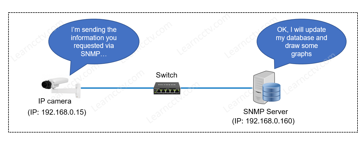 Diagram how to use SNMP for IP cameras