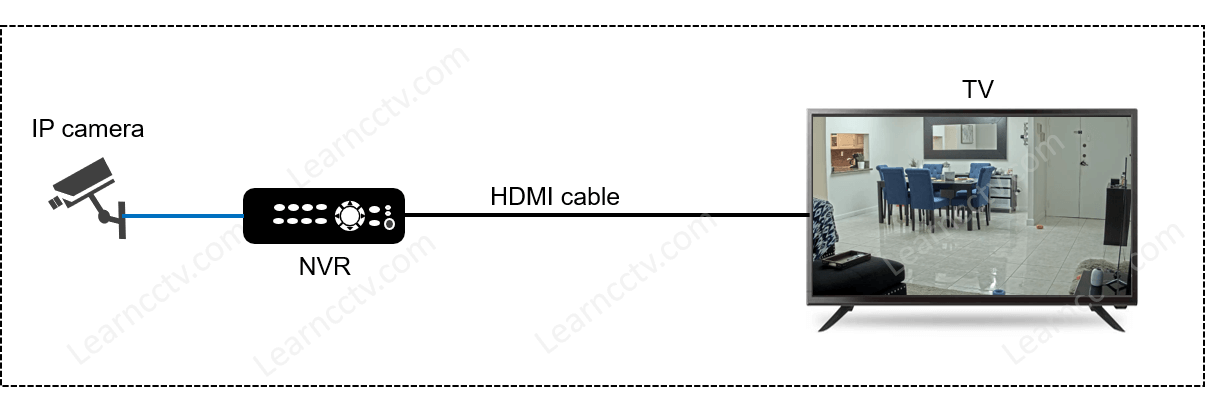 NVR connected to a TV via HDMI cable