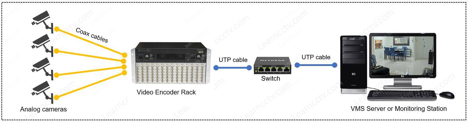 Rack mounted encoder for up to 84 cameras