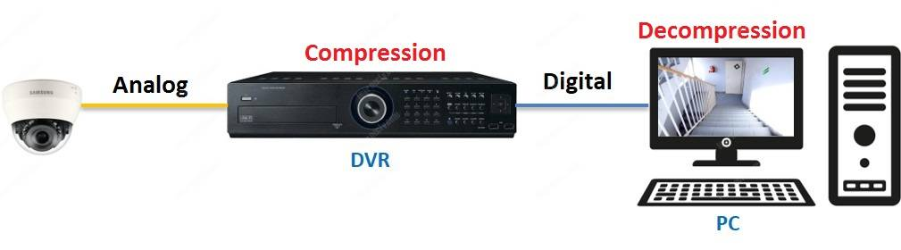 CCTV CODEC used in a DVR