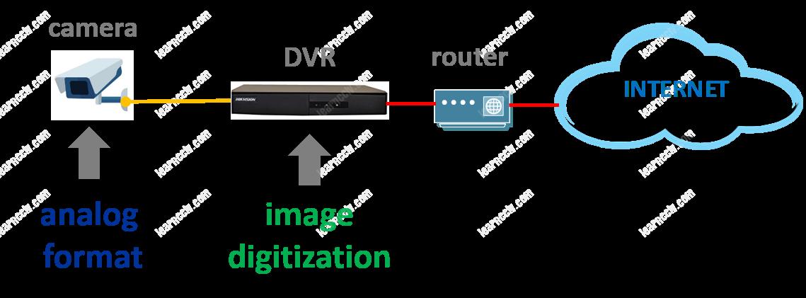 Analog vs IP Digitazion