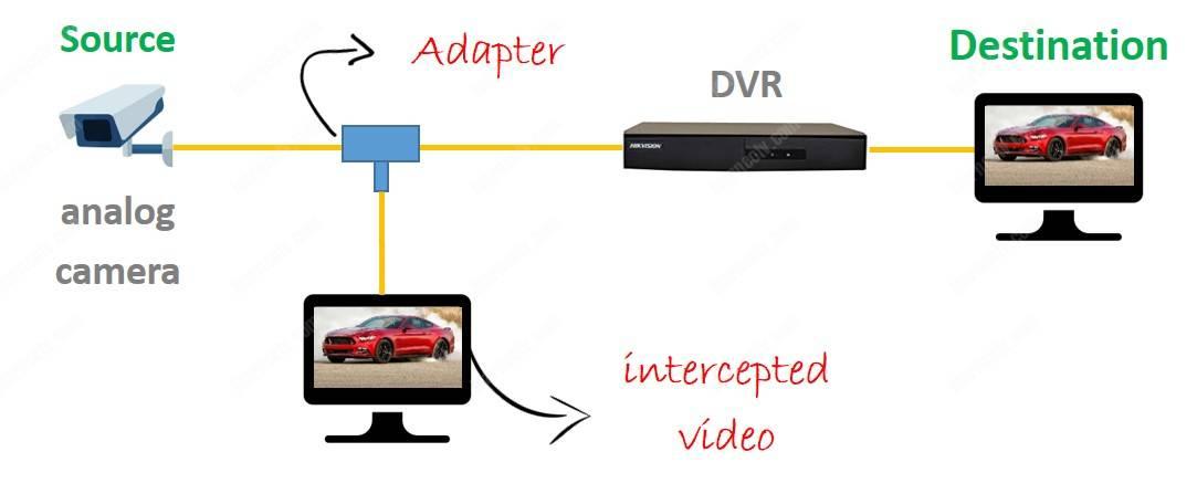 Đánh chặn tín hiệu tương tự CCTV
