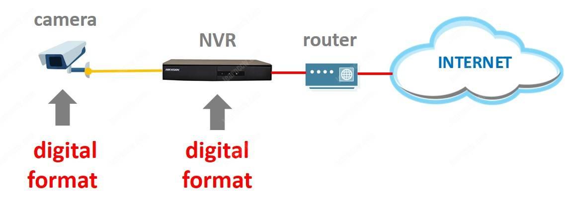 Số hóa IP CCTV