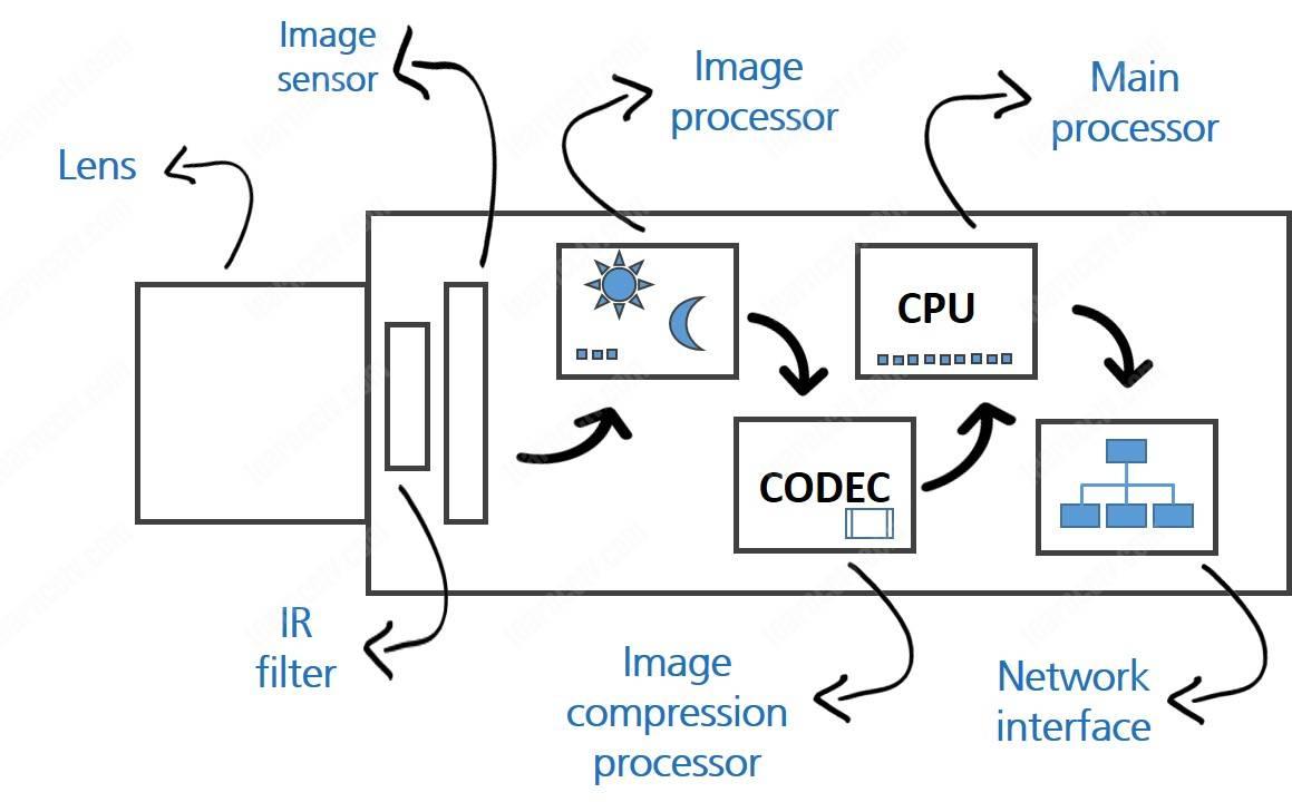 Các thành phần bên trong máy ảnh Ip