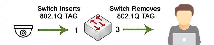 Cách hoạt động của TAG VLAN
